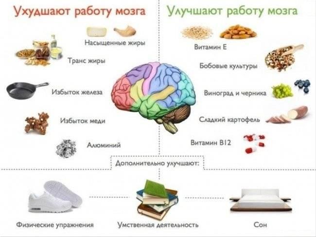как улучшить память быстро
