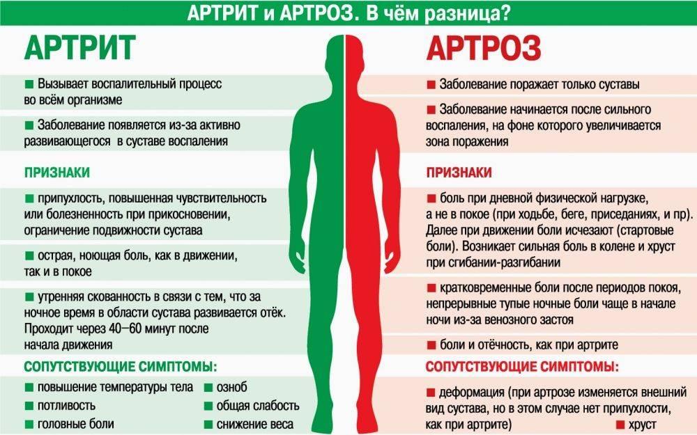 Симптомы вывиха плечевого сустава лечение