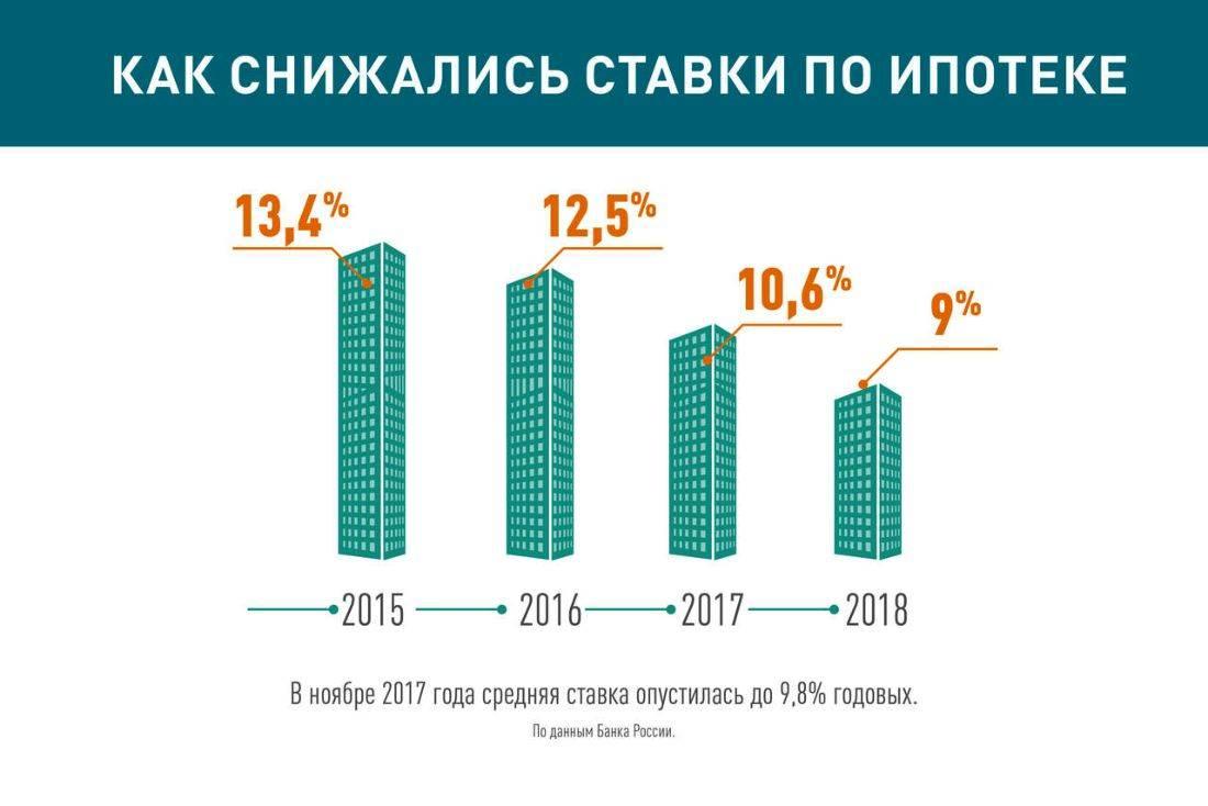 проценты по займам устанавливаются