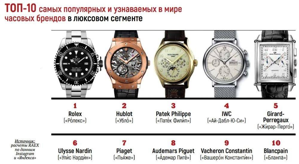 Быть стоимость часов какова должна наручных ракета продать желтом корпусе часы в